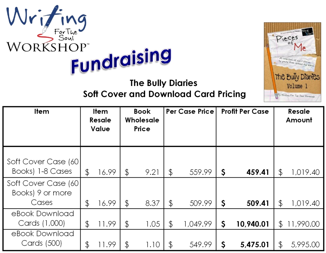 The Bully Diaries Fundraising Chart
